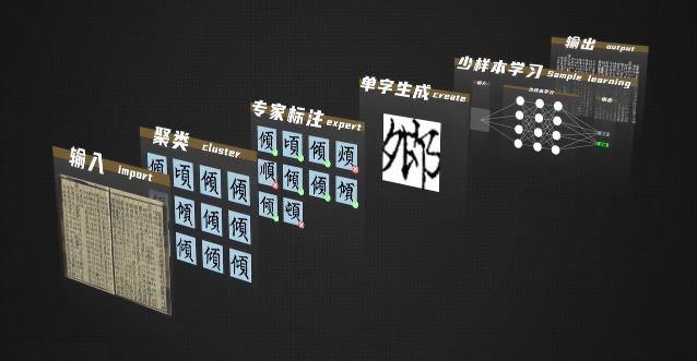 當代中國-AI古籍-海外古籍數碼化