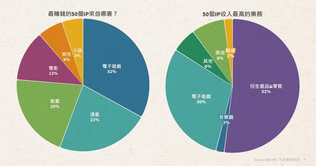 當代中國-最賺錢IP-王者榮耀