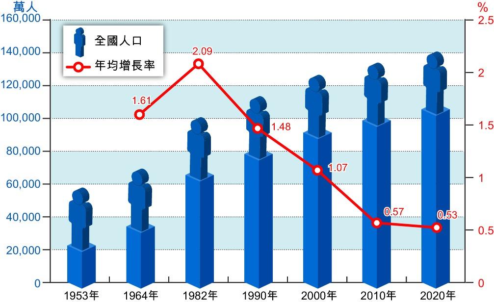 當代中國-社會民生-人口普查1