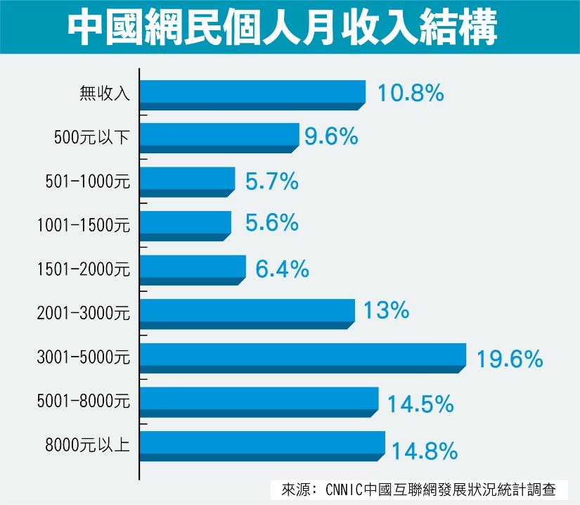 當代中國-中國新聞-網民2